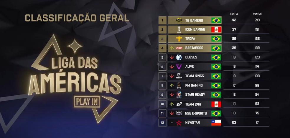 Classificadas Play-in Liga Das Américas