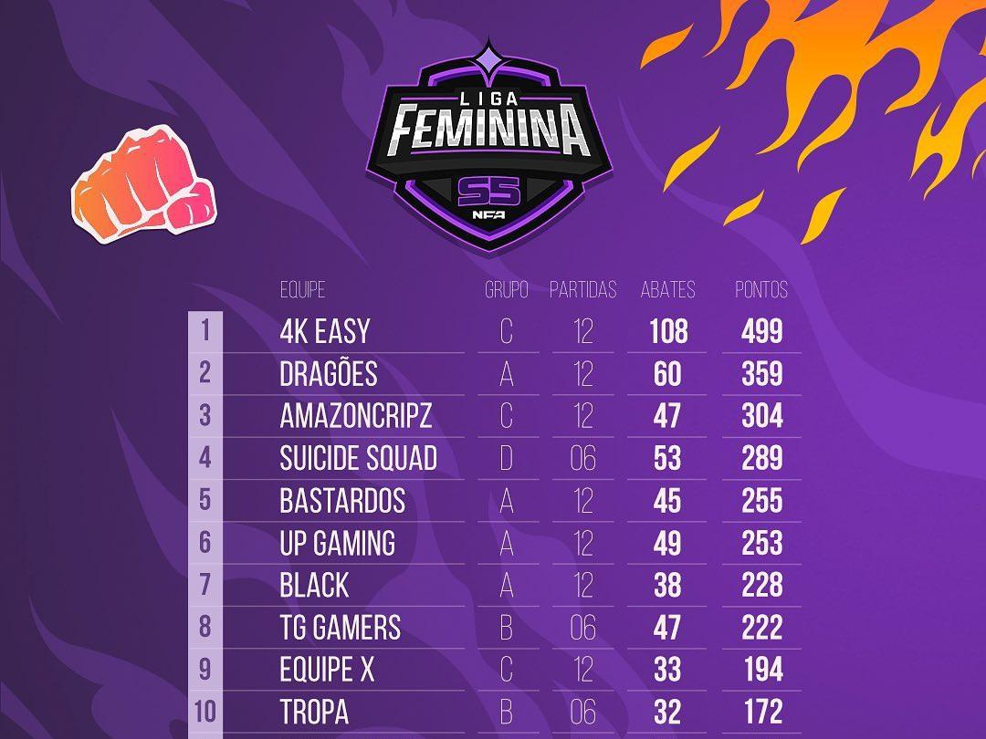Resumo Rodada 3 da NFA Feminina
